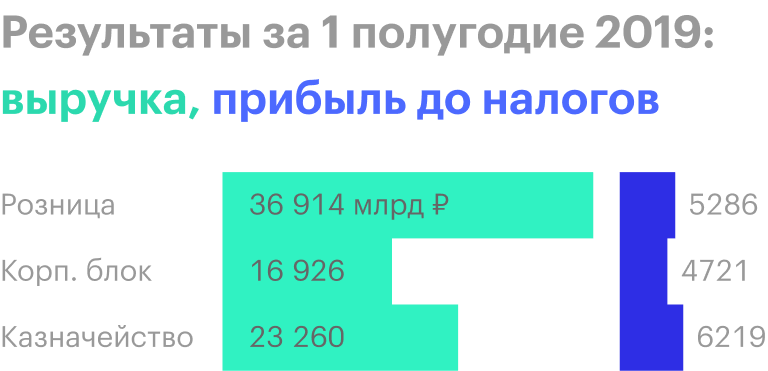 Источник: финансовая отчетность «Совкомбанка» за 1 полугодие 2019
