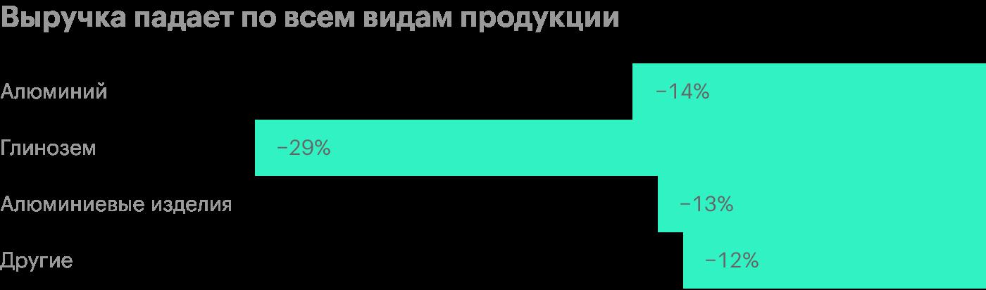 Источник: презентация «Русала» за 1 полугодие 2020года, стр. 9