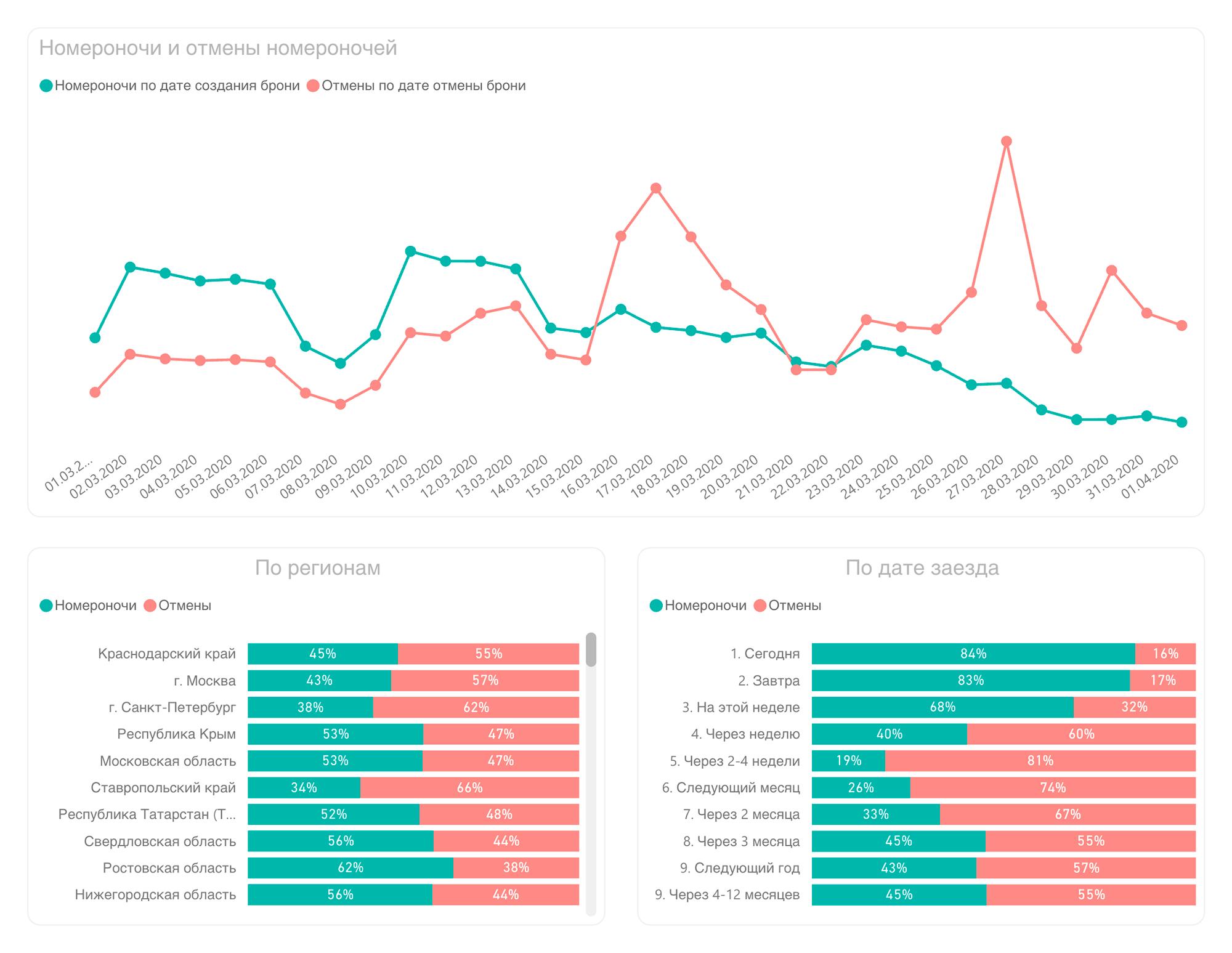 Компания Travelline, которая создает ИТ-инструменты для гостиничного бизнеса, составила график онлайн-бронирований и отмен в отелях России. В конце мая и июня бронирований примерно столько же, сколько отмен