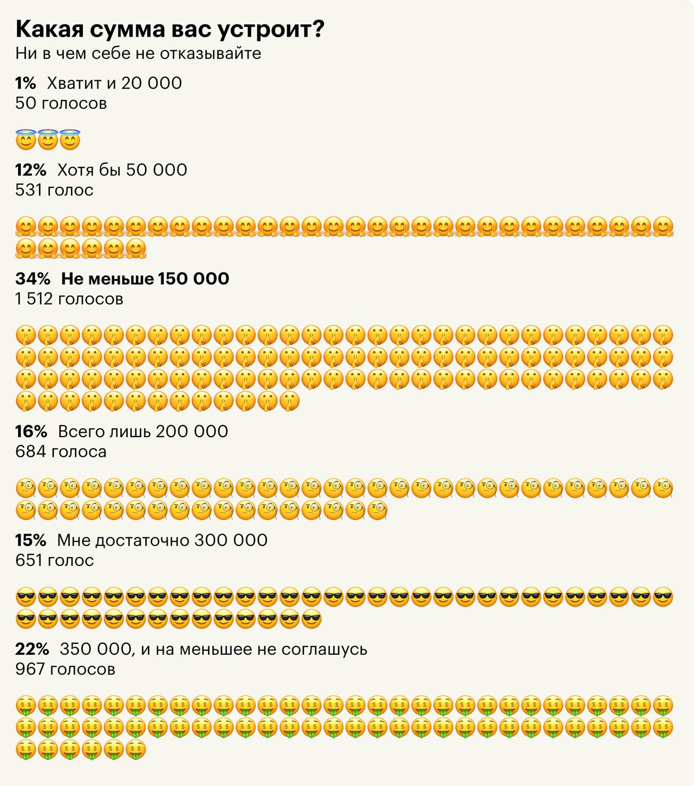 У 34% читателей прожиточный максимум в 13 раз больше прожиточного минимума в России, который сейчас составляет 11 280<span class=ruble>Р</span>