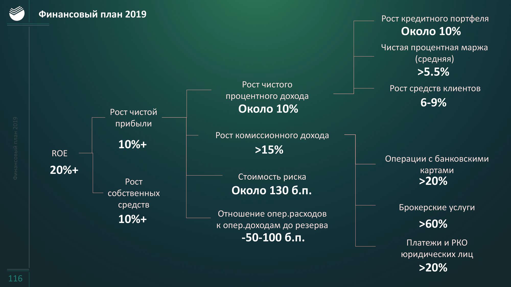 Расчёт кредита сбербанк калькулятор онлайн 2020