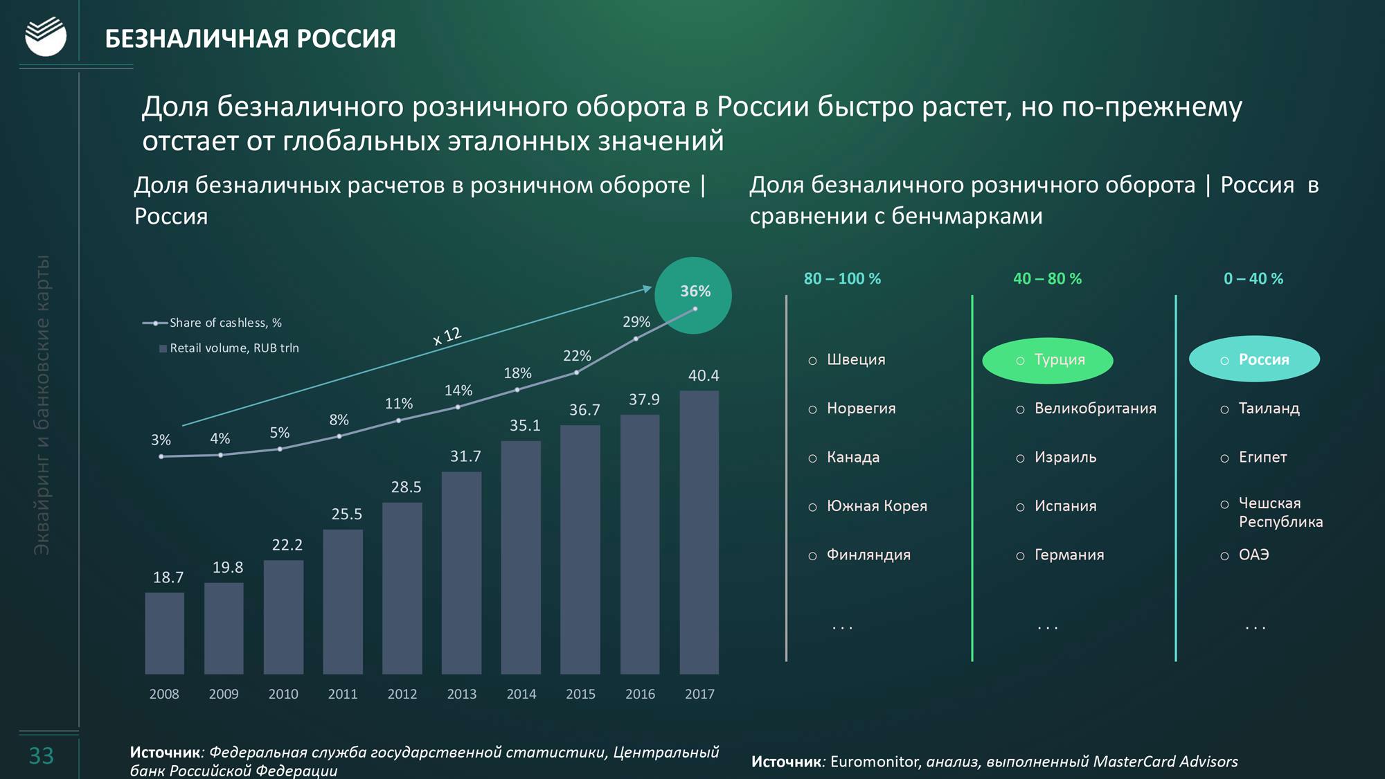 С точки зрения роста безналичных расчетов Россия похожа на Турцию. В Турции 62—63% безналичных расчетов от всех покупок