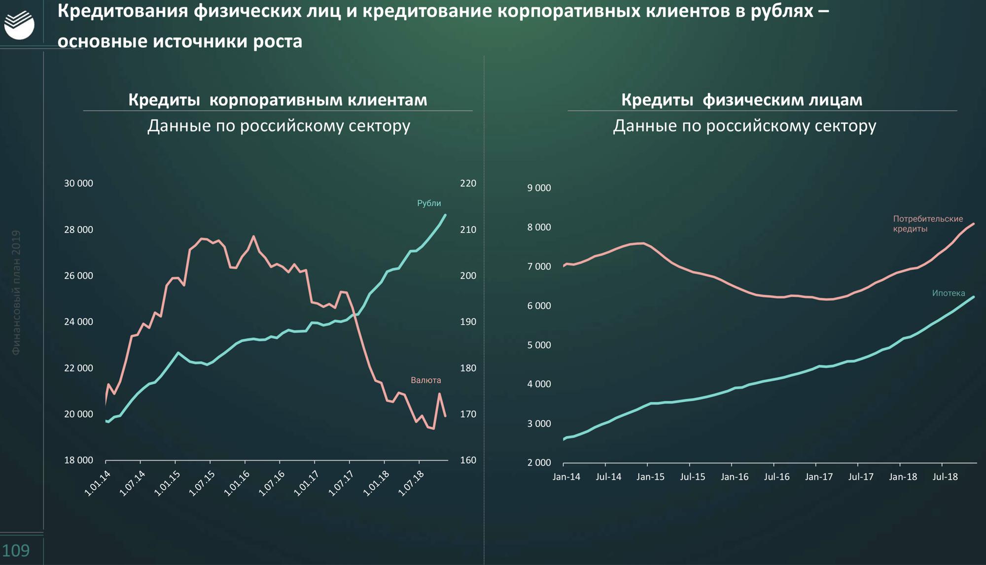 Количество кредитов в валюте падает у всех российских банков. В Сбербанке валютные кредиты берут компании-экспортеры — риск просрочки уменьшается
