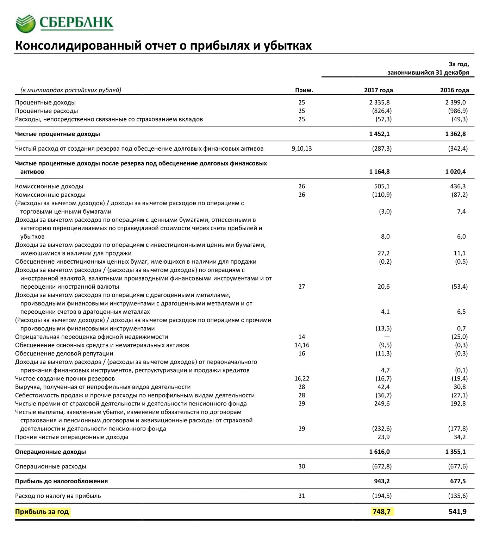 Страница 12 отчета Сбербанка по итогам 2017 года