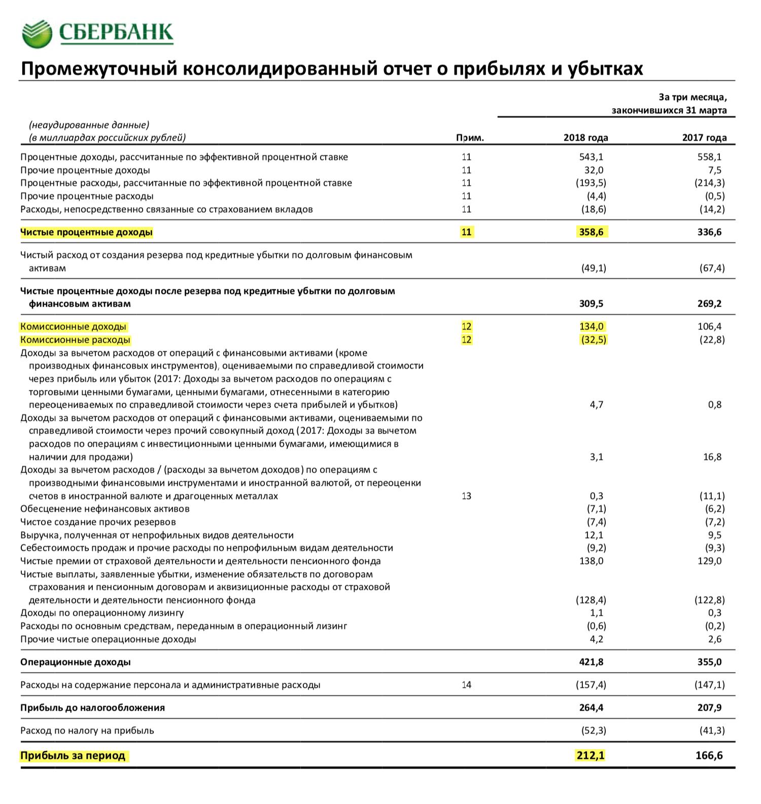 Страница 2 отчета Сбербанка за 1 квартал 2018 года