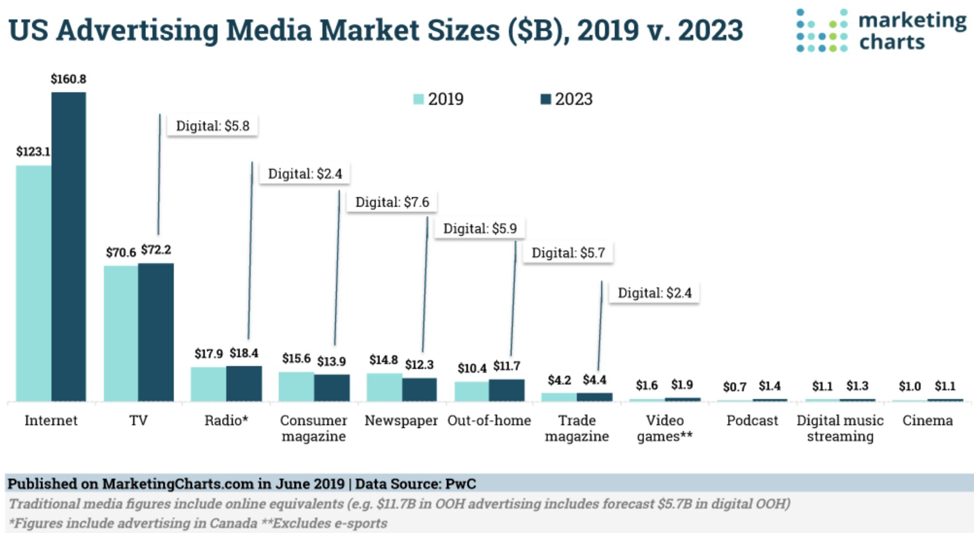 Рынок рекламы в США в миллиардах долларов. Голубой — 2019год, темно-синий — прогноз на 2023. Слева направо: интернет, ТВ, радио, потребительские журналы, газеты, наружная реклама, профессиональные (отраслевые) журналы, видеоигры, подкасты, стриминг музыки, кино. 6 подписей от ТВ до профессиональных журналов показывают, сколько в этих секторах будет занимать цифровая реклама. Источник: Marketing Charts