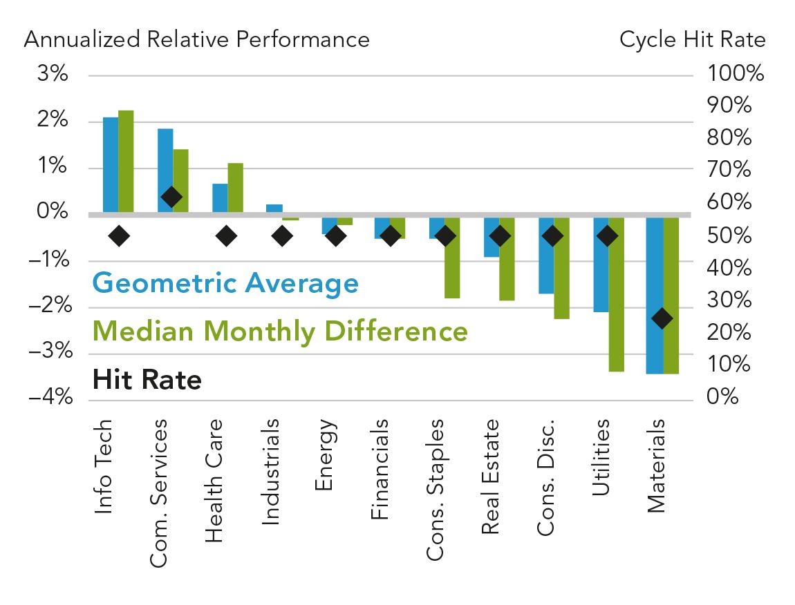 Поведение секторов во время средней фазы. Расхождение показателей секторов относительно бенчмарка минимальное: от −3 до +2%. То есть секторы идут вровень друг с другом и уходят немного вперед индекса примерно в половине случаев. Только проMaterials можно говорить с большей уверенностью: на этой фазе он выступает аутсайдером