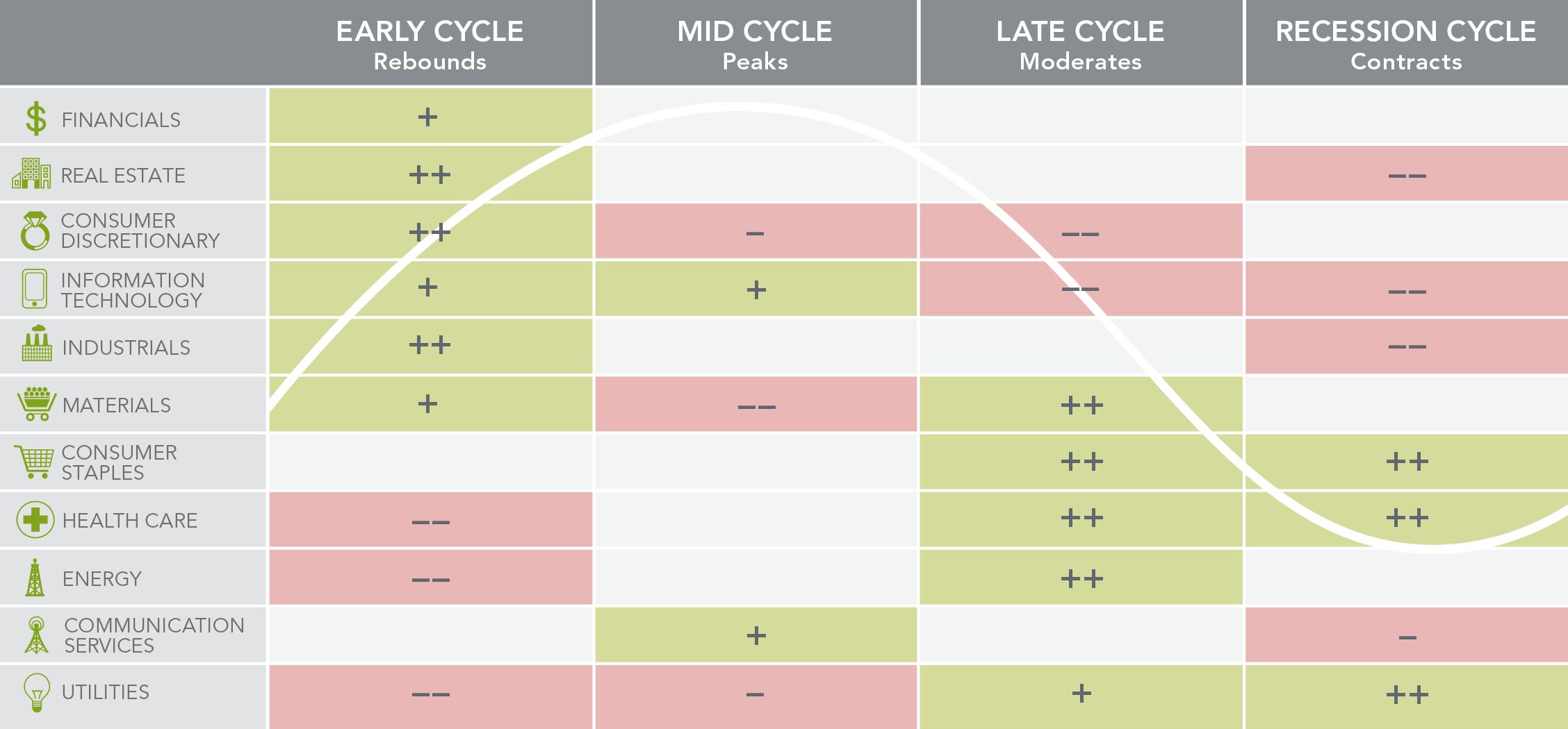 Корреляция секторов с четырьмя этапами бизнес-цикла: ++ — сектор показывает себя значительно лучше рынка; + — лучше рынка; − — хуже рынка; −− — значительно хуже рынка. Пусто — нет четко выраженных закономерностей