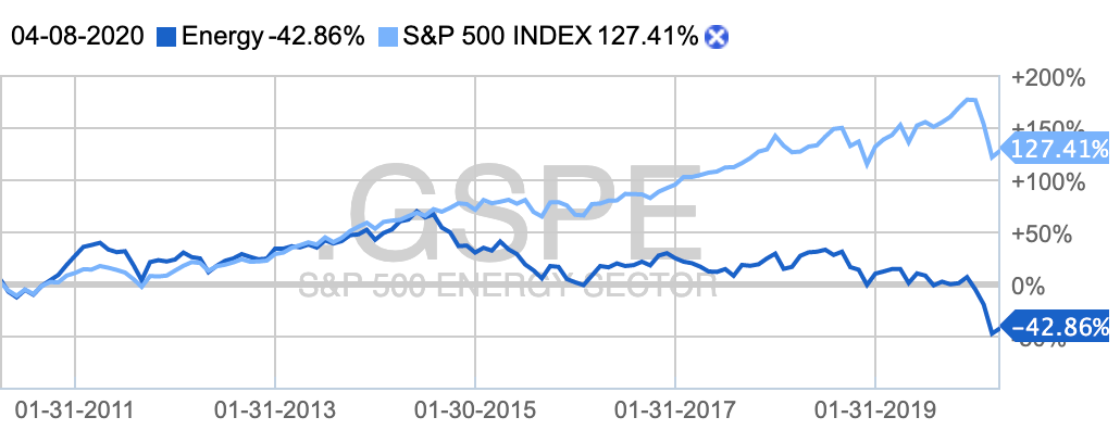 Десятилетний график сектора в сравнении с индексом S&P 500