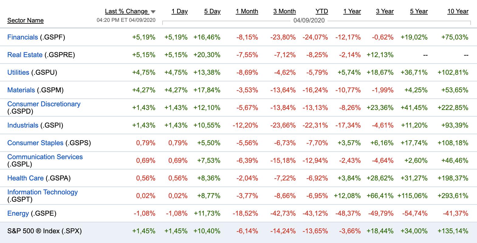 Показатели секторов за разные временные периоды с учетом произошедшего обвала
