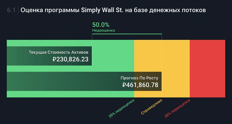 Размер инвестиционной и хеджирующей частей до обвала — 230тысяч рублей