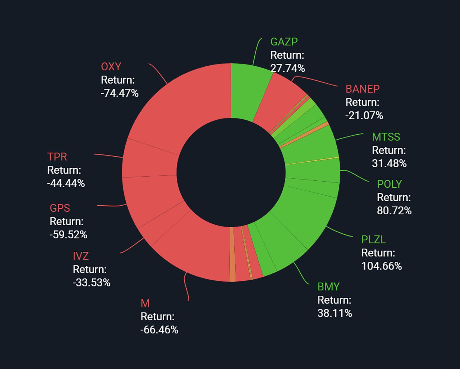 Наибольшие просадки и прибыль за прошедший год в моем портфеле