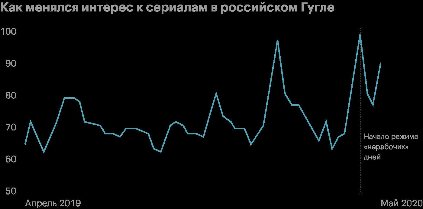 Уровень интереса измеряется от 0 до 100, где 100 — наивысший уровень интереса за период. Источник: Google Trends