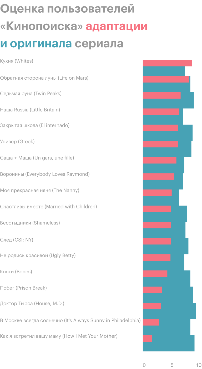 Пользователи «Кинопоиска» часто оценивают российские адаптации ниже, чем на 5 из 10. Больше оригинала полюбили только «Кухню». Источник: «Кинопоиск»
