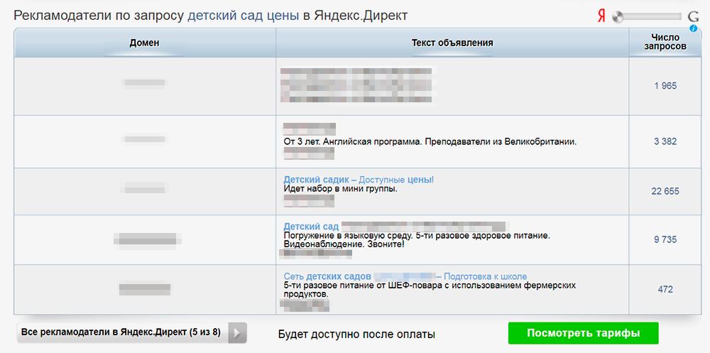 В сервисе можно подсмотреть тексты объявлений, которые используют конкуренты