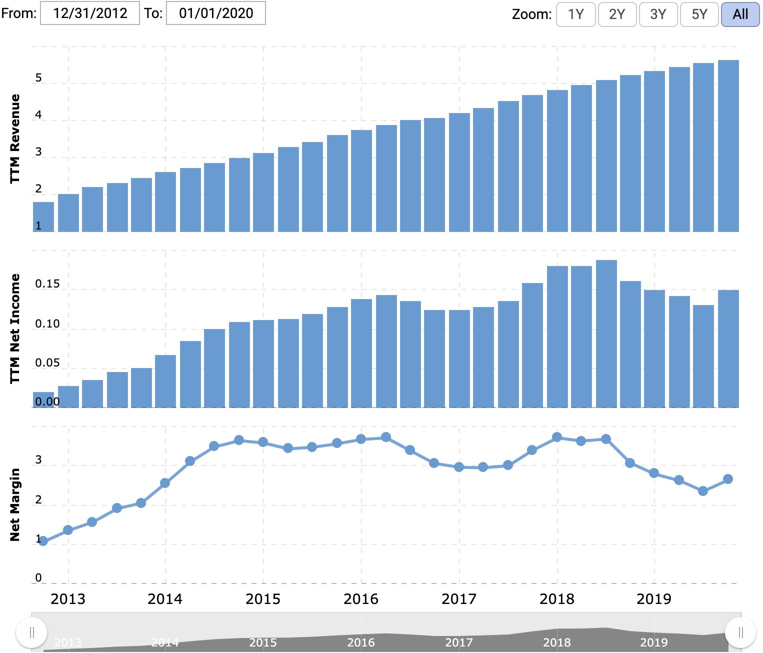 Выручка и прибыль компании за последние 12 месяцев в миллиардах долларов. Источник: Macrotrends
