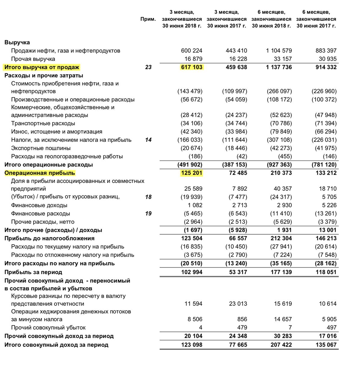 Отчет о прибылях и убытках «Газпром-нефти» за второй кв. 2018 года, стр. 3