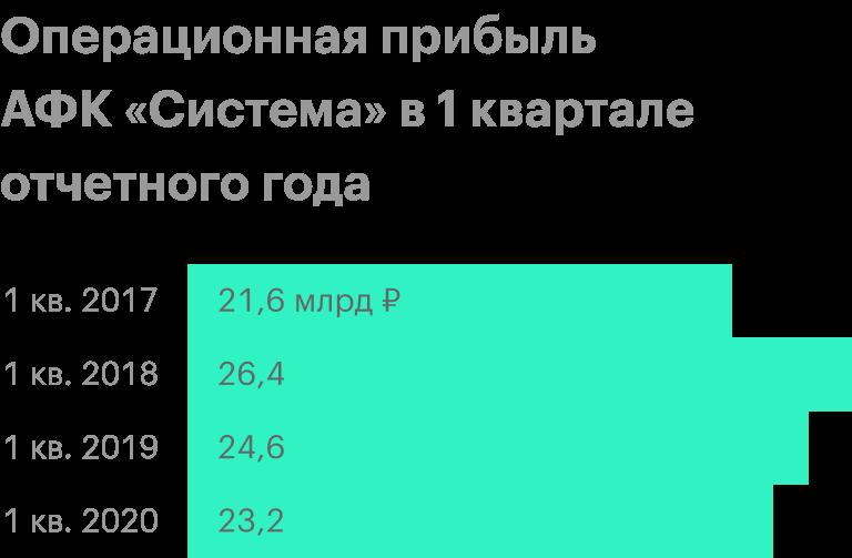 Источник: квартальные финансовые отчеты АФК«Система»