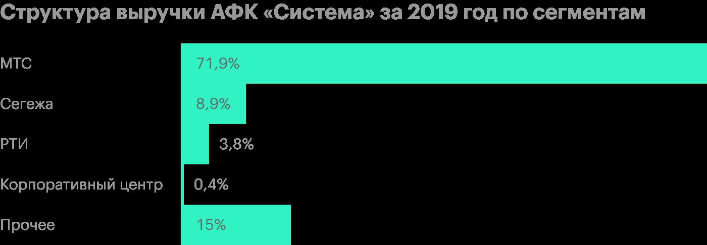 Источник: финансовая отчетность АФК«Система» за 2019год