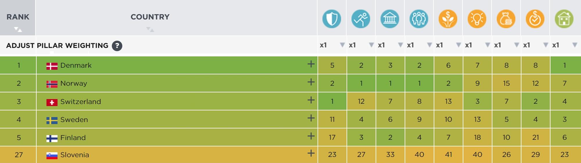 Топ-5 стран плюс Словения в рейтинге процветания Legatum 2019года. Сейчас Словения просела до двадцать седьмой строчки, но рейтинг меняется каждый год: например, в 2018году она занимала восемнадцатое место, а по параметру «Экологическая обстановка» — и вовсе первое