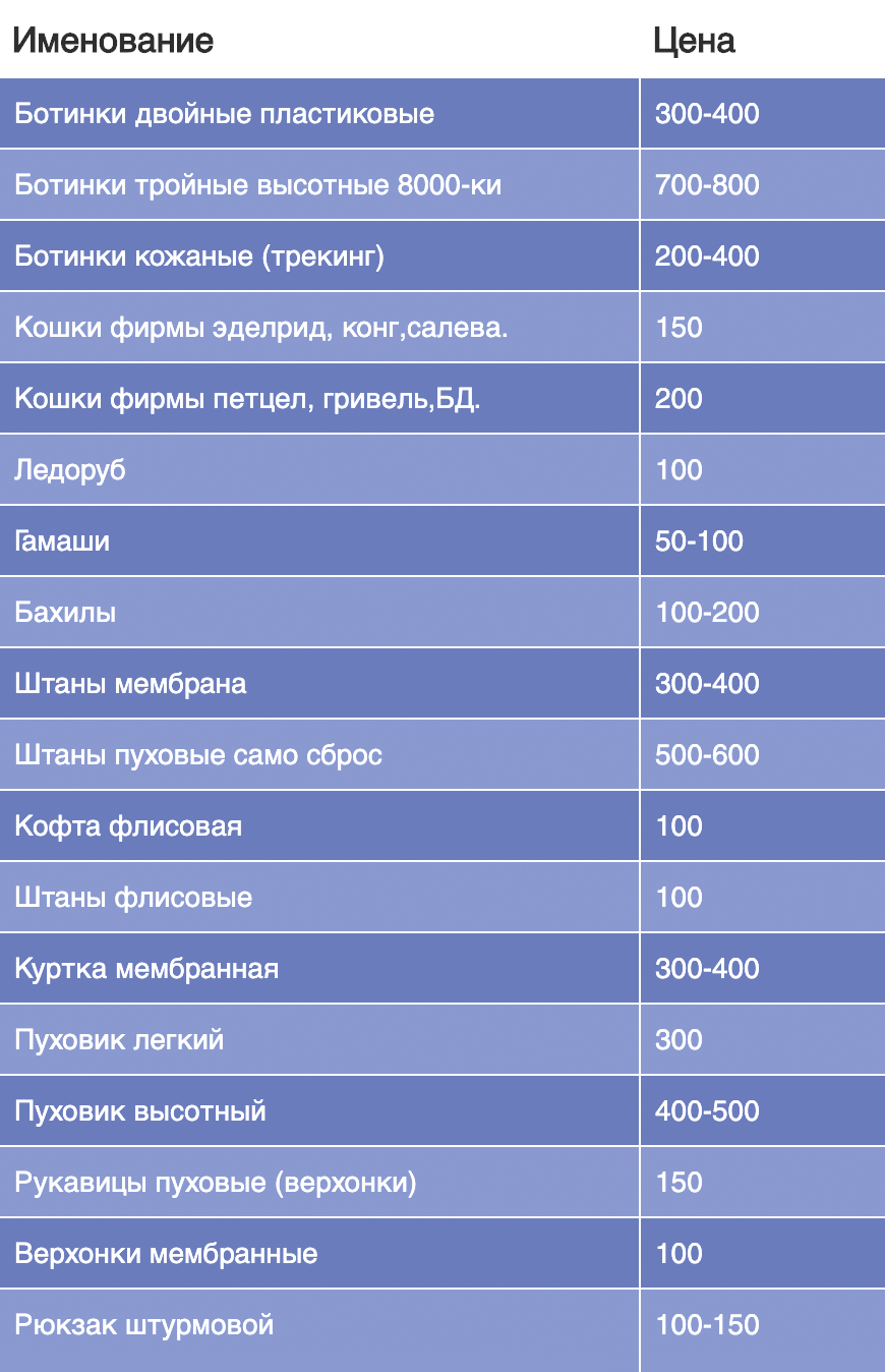 Это пример цен за суточную аренду. Кошки на 5 дней обойдутся в 1000 рублей
