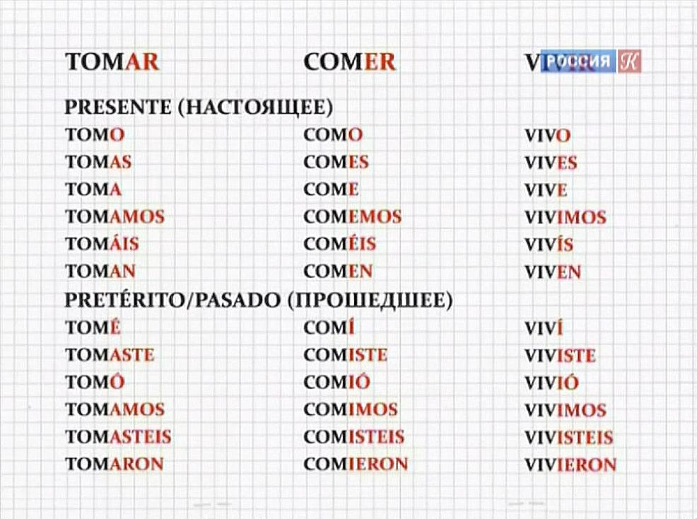 Глаголы в испанском языке делятся на три группы. Для каждой в настоящем и прошедшем временах есть свои окончания. Такая табличка помогает запомнить разницу между ними и систематизировать знания