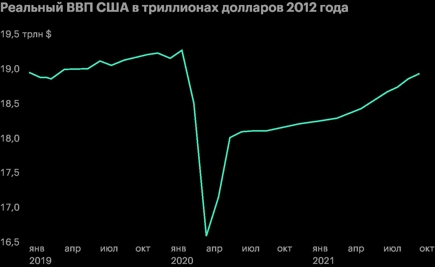 Экономика еще не восстановилась, а вот S&P;500 уже на уровне начала 2020года. ВВП после середины 2020года — прогнозные данные. Источник: WallStreet Journal