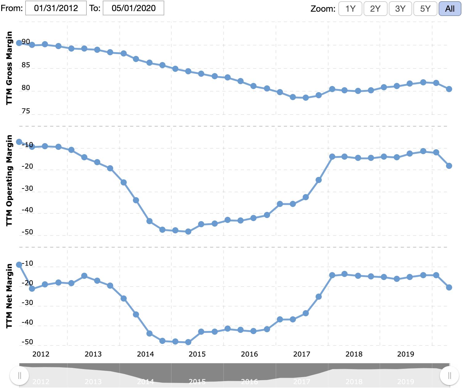 Валовая маржа, операционная маржа и итоговая маржа в процентах от выручки. Источник: Macrotrends