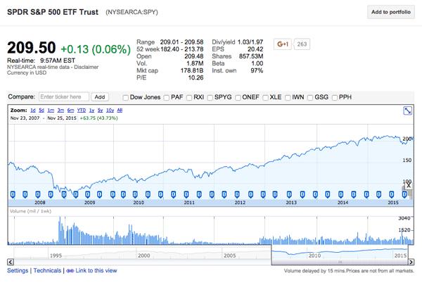 Это график котировок биржевого индекса S{amp}amp;P 500. Индекс показывает среднее арифметическое значение цены по 500 самым крупным американским компаниям. Это большой сегмент, который отражает общее состояние экономики. График показывает изменения с ноября 2007 года. На нем видно резкое падение индекса в 2008-м, в момент кризиса. Потом были периоды роста и падения, но в целом с ноября 2007-го индекс вырос на 44%