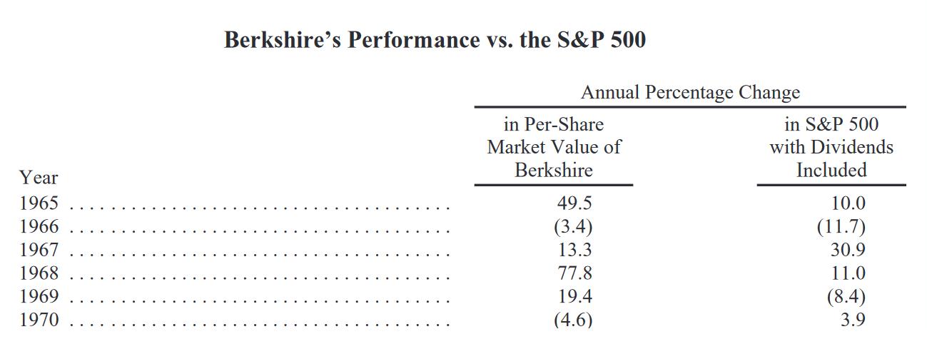 Отчет Berkshire Hathaway, контролируемой Уорреном Баффетом, по сравнению с S&P;500 за 54 года. Источник: годовой отчет Berkshire Hathaway за 2019год, страница 4
