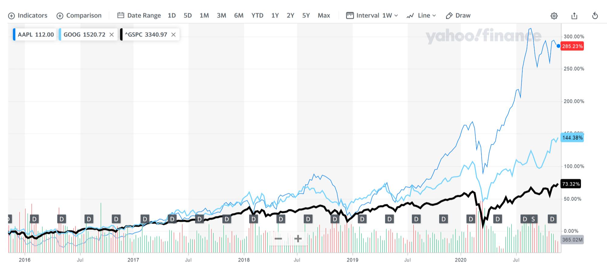 Сравнение котировок Apple Inc. (AAPL), Alphabet Inc. (GOOG) и индекса S&P; 500 (^GSPC) в YahooFinance