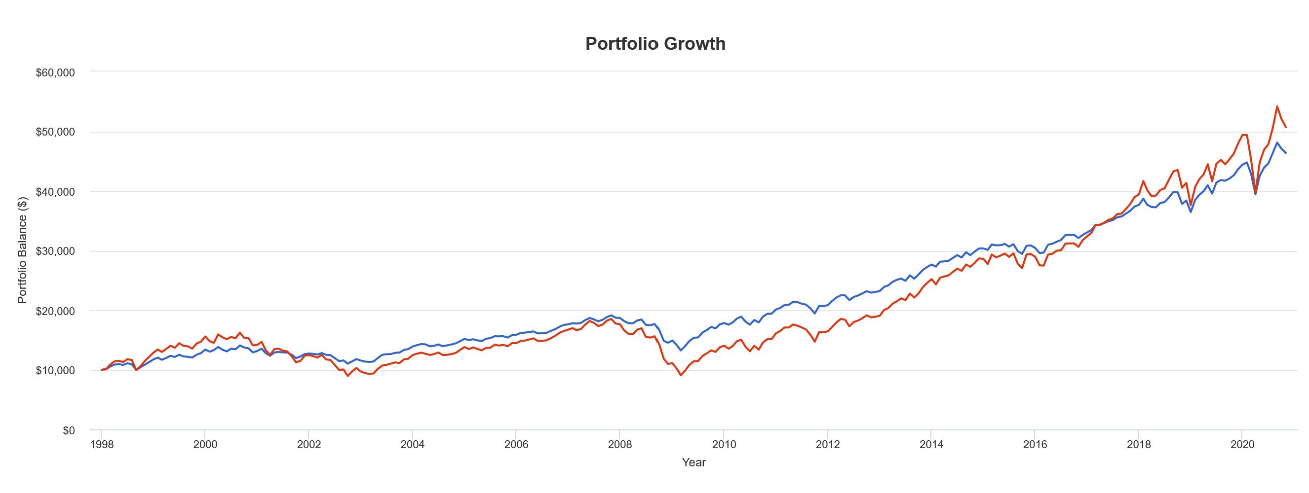 Сравнение результатов портфеля с индексом VGT в сервисе Portfolio Visualizer