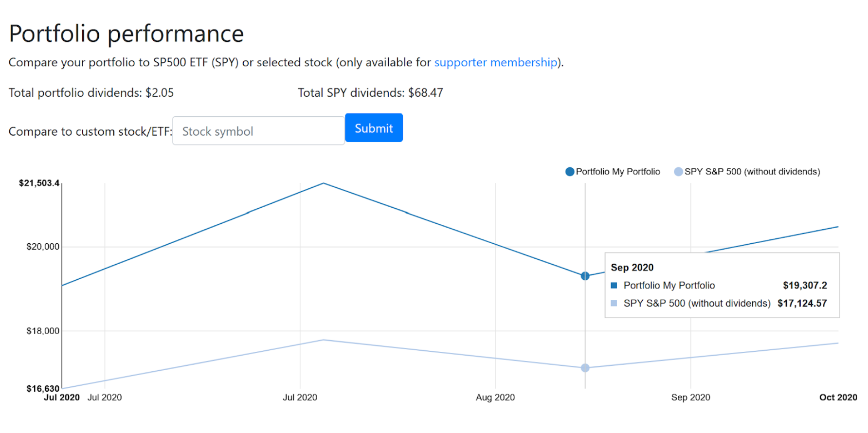 Сравнение модельного портфеля с индексом S&P 500 в сервисе Digrin