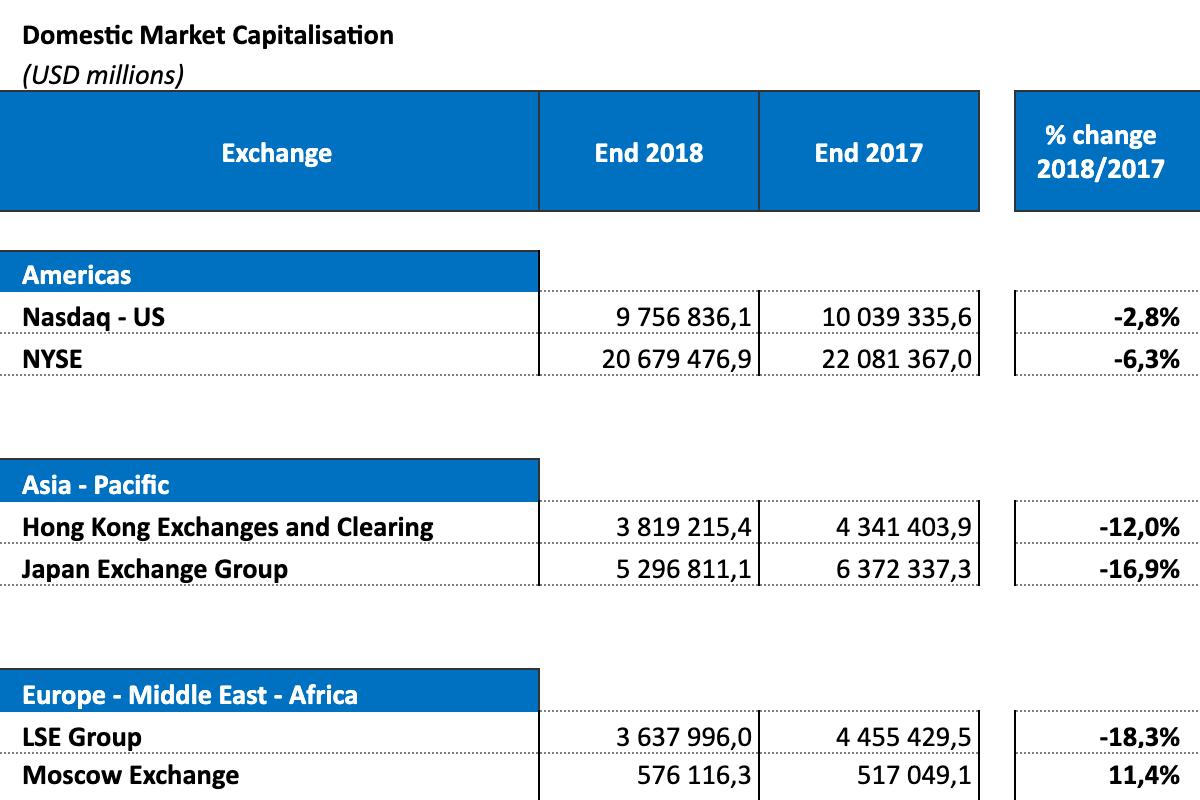 По статистике WFE за 2018год, капитализация крупнейшей американской биржи NYSE в разы больше капитализации других бирж