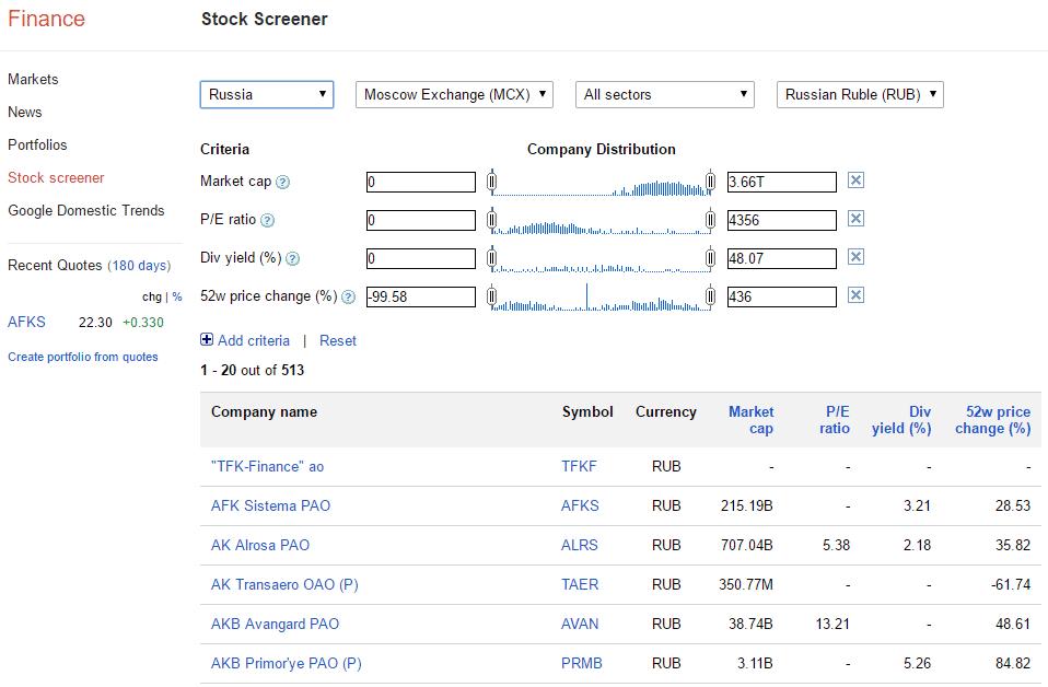«Гугл-финанс»: данные обрывочные