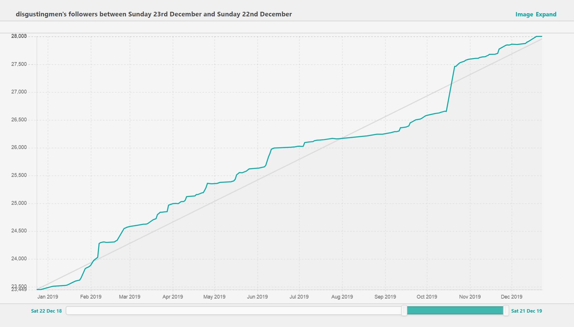Рост аудитории канала за последний год по данным SullyGnome