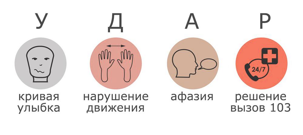 Для запоминания симптомов придумали специальное мнемоническое правило — УДАР. Источник: Medanta