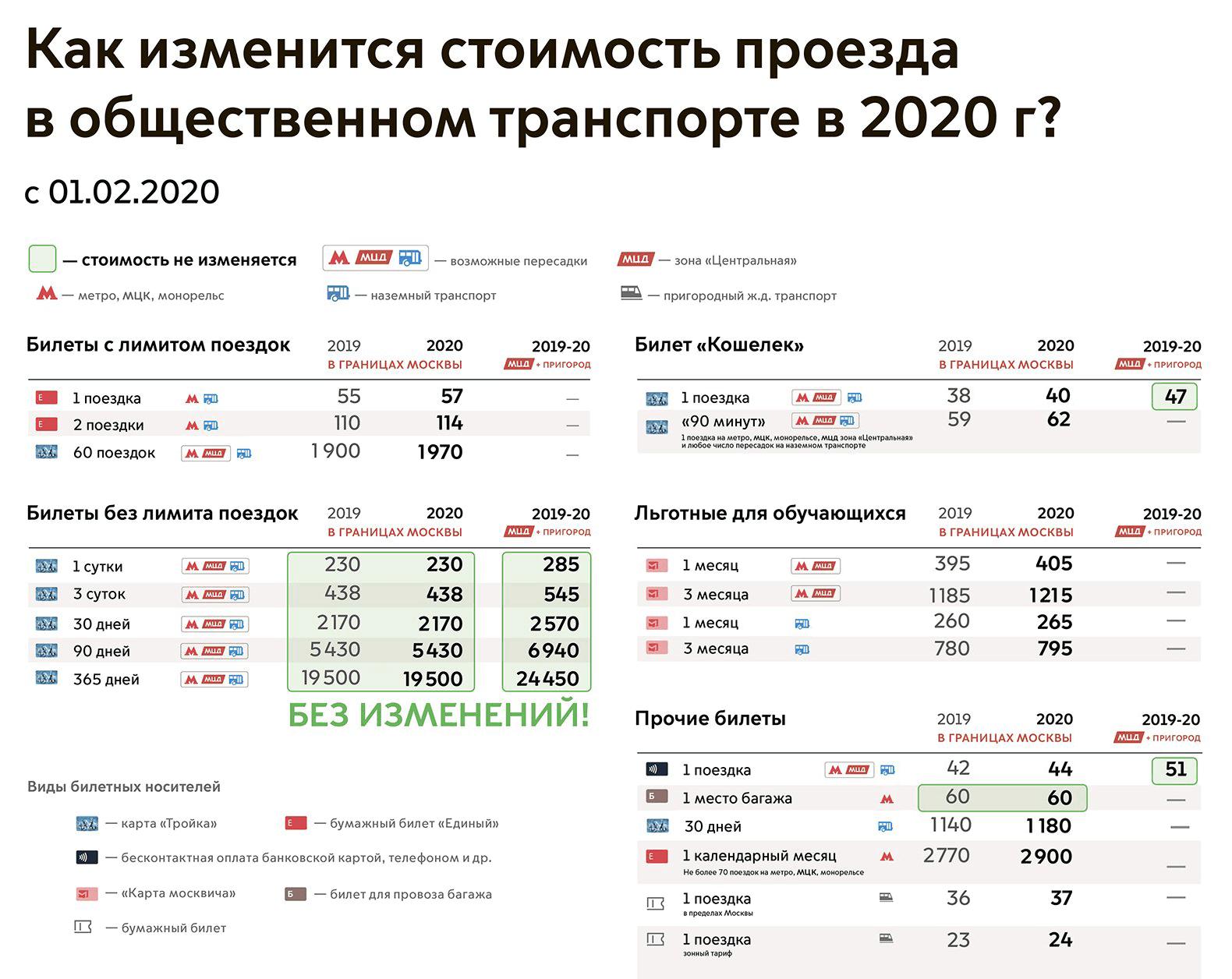 Изменение тарифов на городской транспорт в Москве с 2020года. Длястудентов цены выросли на 2,5%