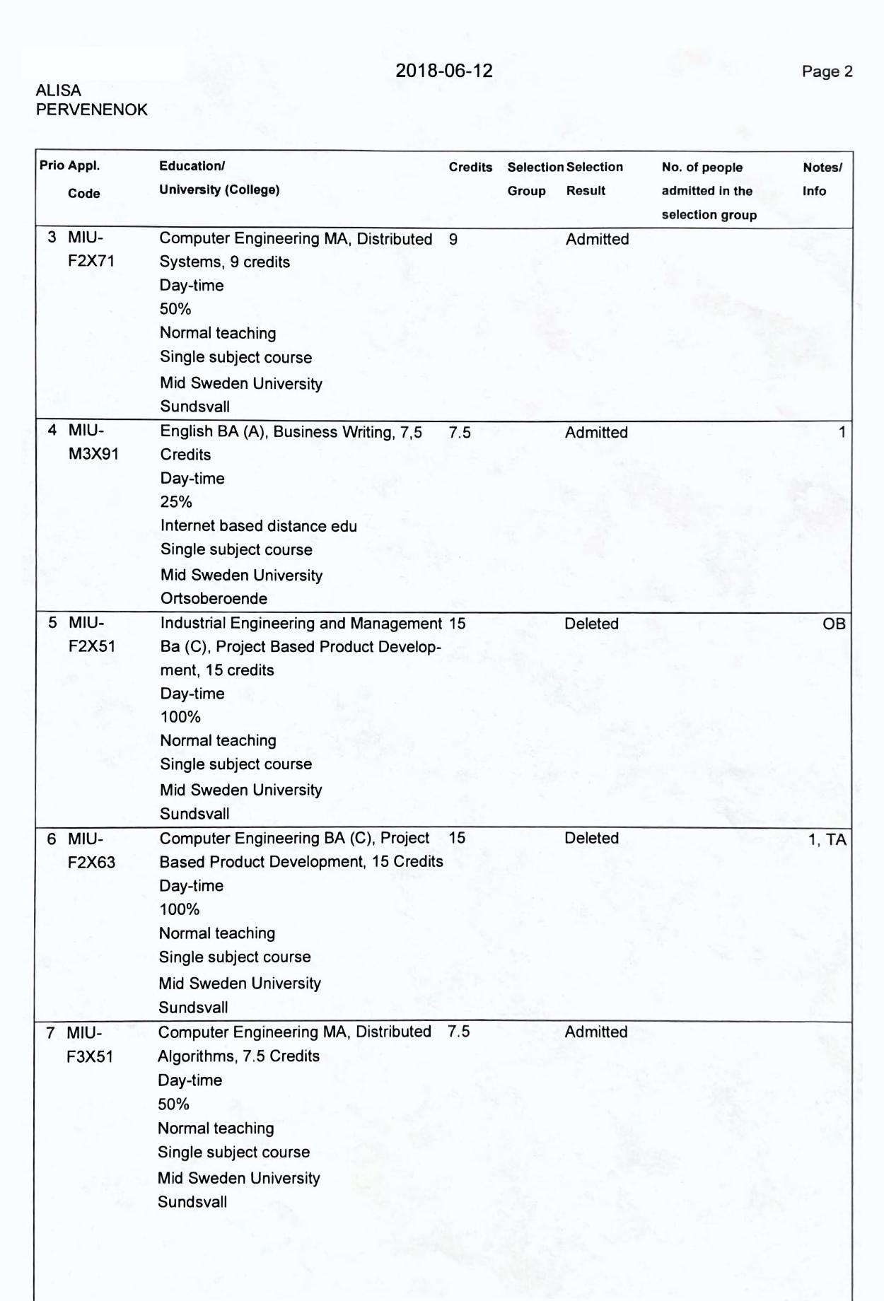 В таблице видно, что на некоторые курсы меня не взяли, — от этого и возникла проблема снедобором кредитов