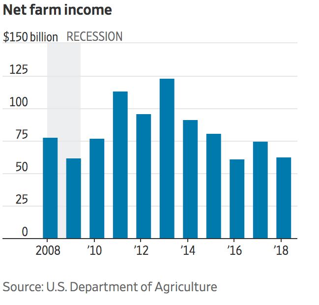 Общий доход американских фермерских хозяйств в США падал и до введения тарифов. Источник:Wall Street Journal