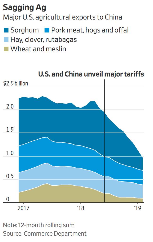Экспорт американской сельскохозяйственной продукции до и после введения тарифов КНР. Свинина — светло-синим. Источник: Wall Street Journal