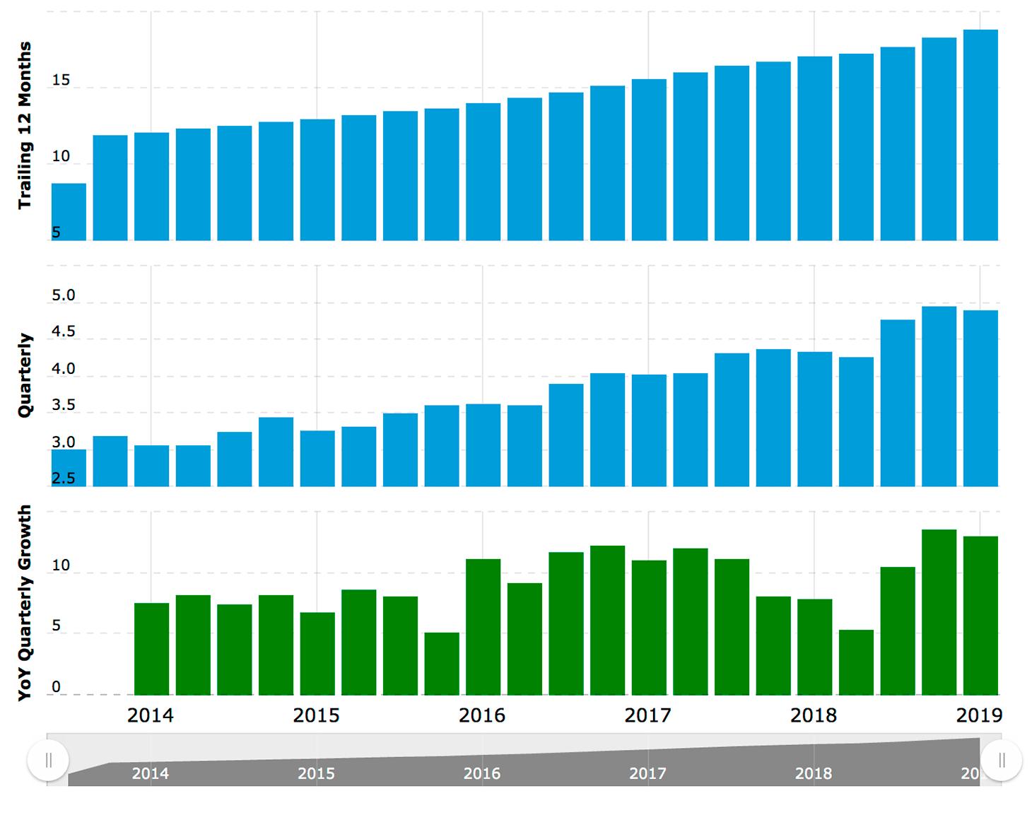 Рост выручки Synchrony Financial. Сверху — рост в течение года, посередине — квартальный рост, снизу — квартальный рост по сравнению с кварталами предыдущих лет. Источник: Macrotrends