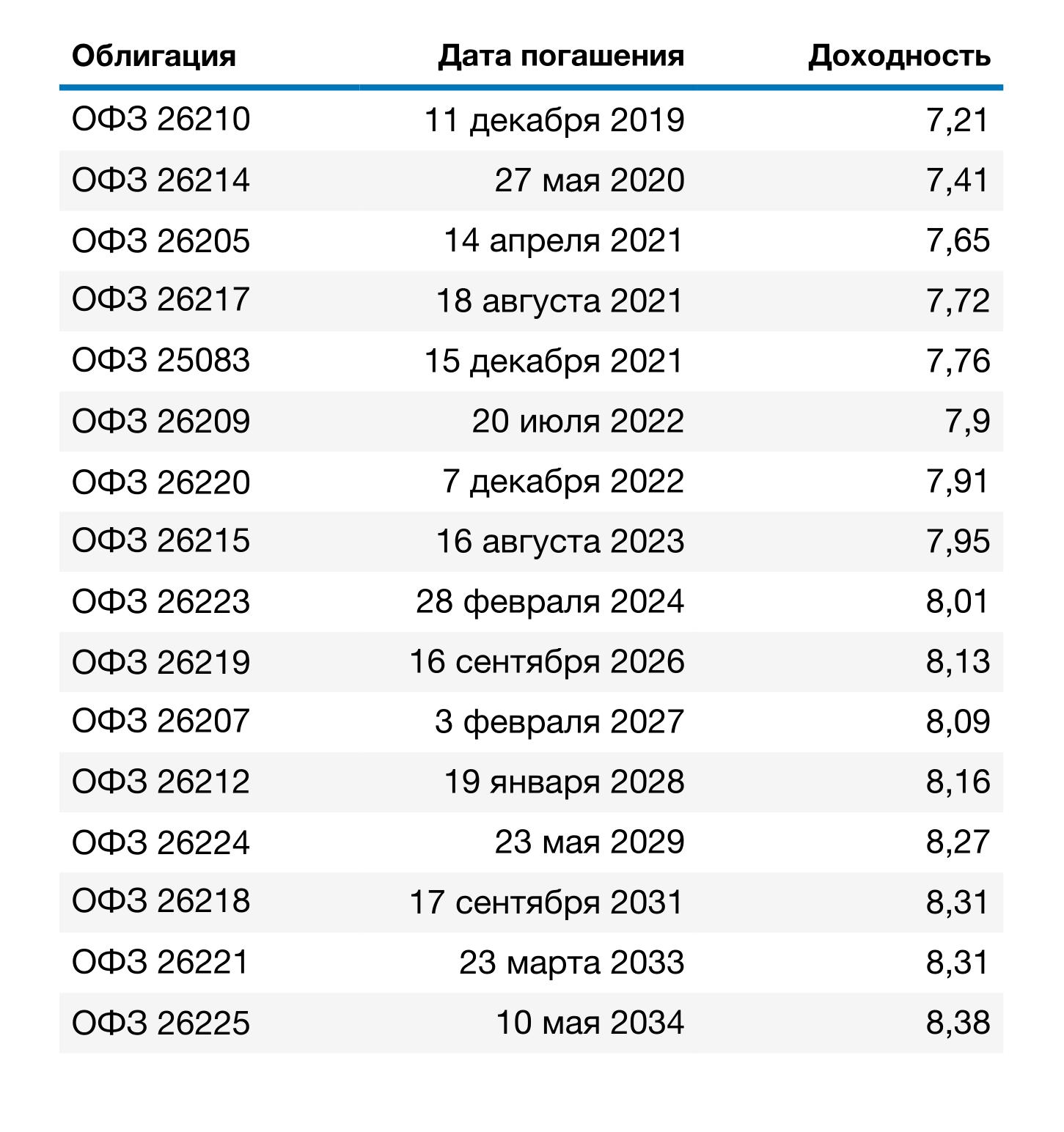 Доходность к погашениюОФЗ в зависимости от срока действия. Данные с сайта Московской биржи