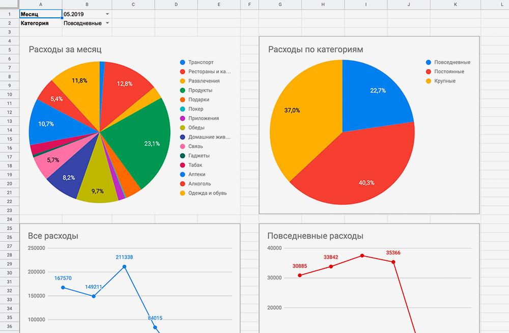Все траты отображаются в виде графиков и диаграмм. Можно выбрать категорию и посмотреть детальный отчет