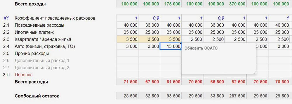 Напоминания остаются в виде небольших меток в каждой категории и не мешают работать с таблицей