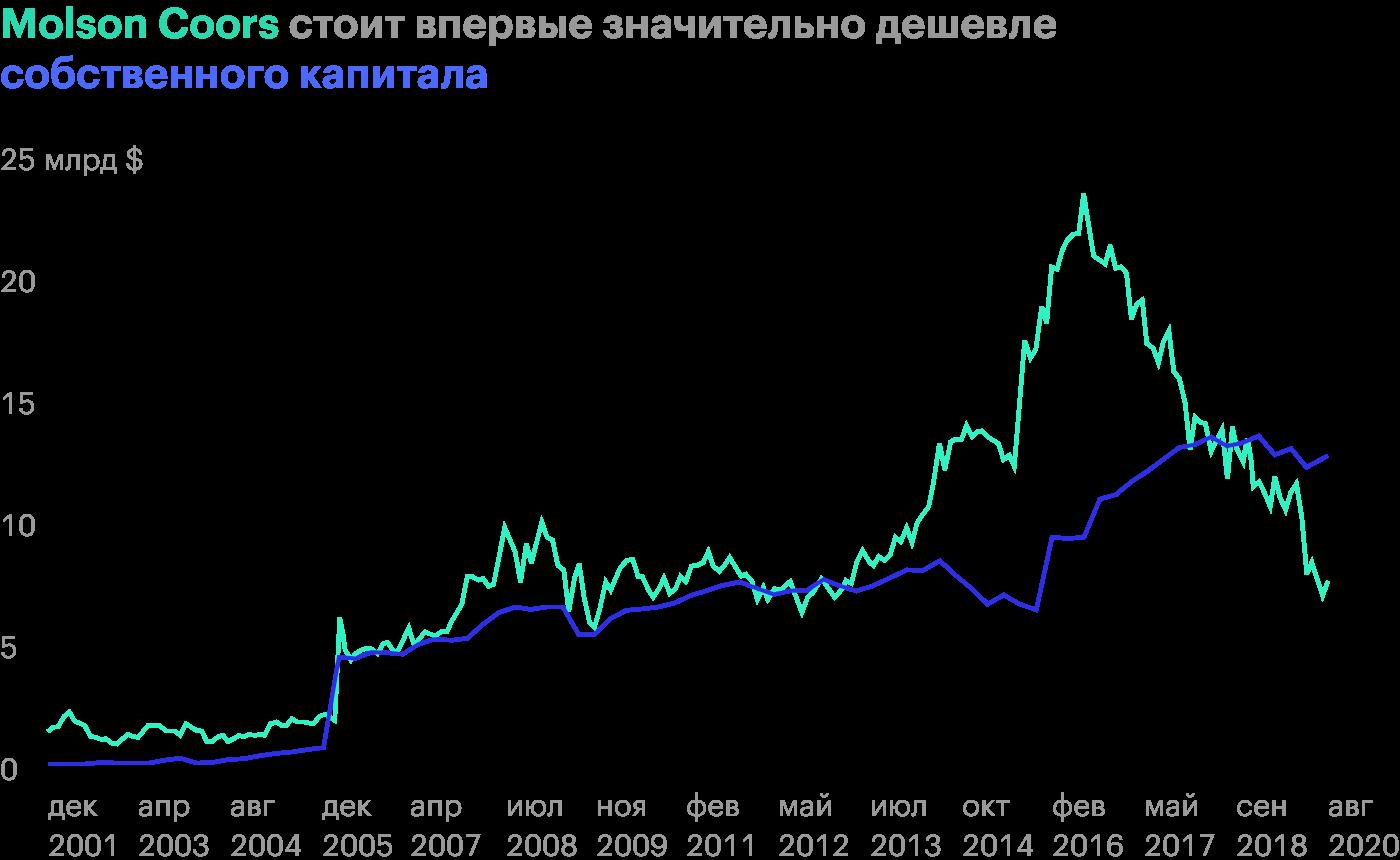 Источник: Finbox со ссылкой на данные S&P; Global Market Intelligence