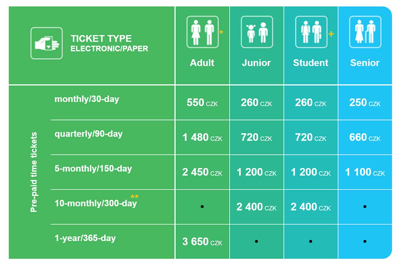 Тарифы для проездных билетов