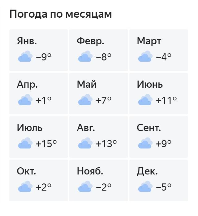 На первый взгляд кажется, что в Мурманске тепло даже зимой, но это обманчивое впечатление. Данные «Яндекс-погоды»
