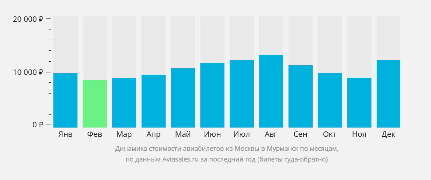 Средняя стоимость билетов Москва — Мурманск в годовом разрезе. Источник: сайт «Авиасэйлз»