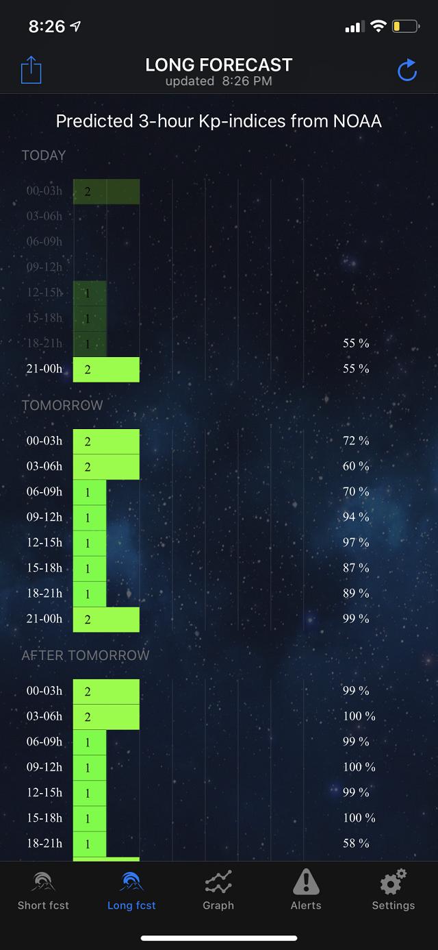 Еще оно выдает прогноз солнечной активности на ближайшие часы и дни: чем длиннее и ярче индикатор, тем выше вероятность увидеть сияние. Здесь самое высокое значение — 2. Притаких показателях северное сияние невооруженным глазом не заметить — только через специальную технику